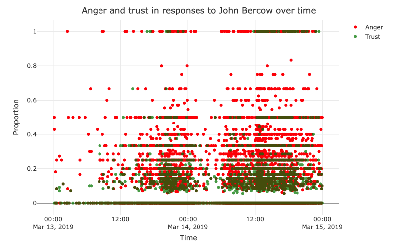 Anger more prevalent than trust over MPs on social media during Brexit impasse